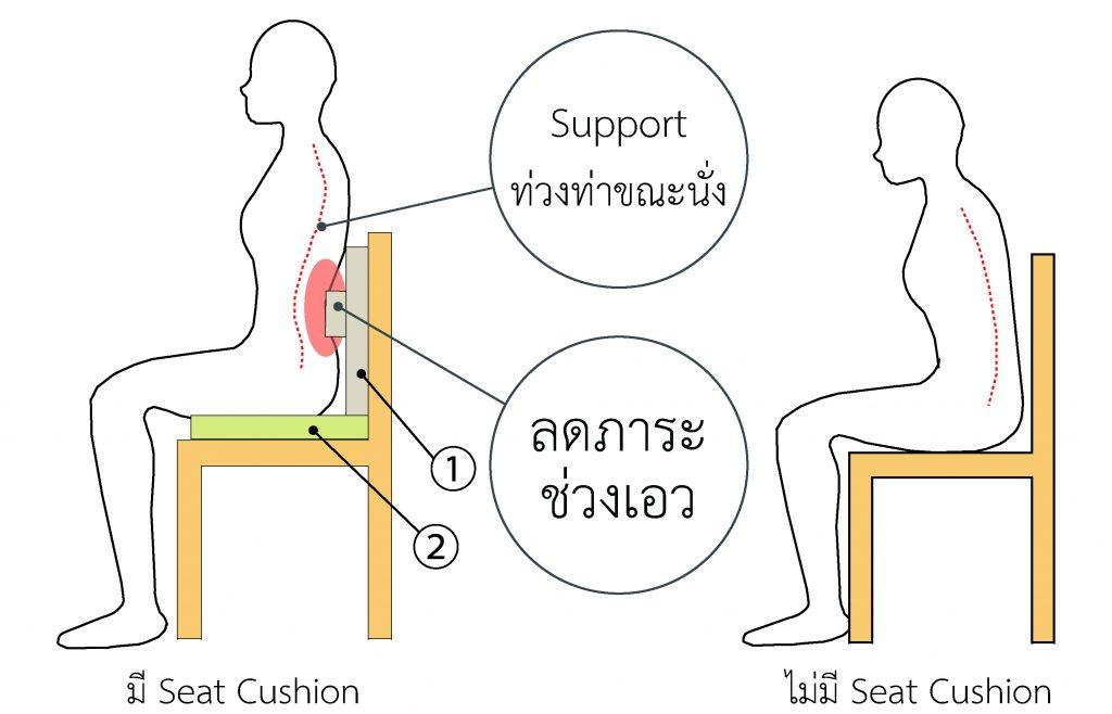 ภาพกราฟิคแสดงการทำงานและวิธีการใช้ B-Balance Seat Cushion ช่วยลดภาระช่วงเอว