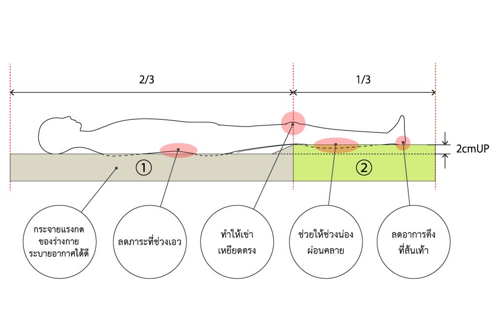 ภาพกราฟิคแสดงการทำงานของ B-Balance mattress/Pad ช่วยคลายความเมื่อยของร่างกาย