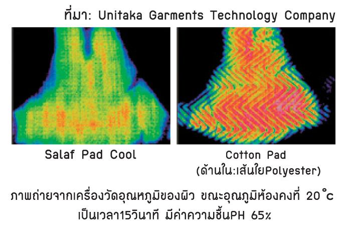 ภาพจากเครื่องวัดอุณหภูมิของผิว เมื่อใช้ Salaf cool pad ช่วยลดความร้อนได้