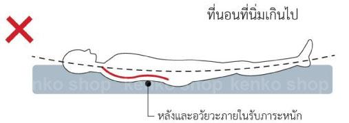 ที่นอนที่นิ่มเกินไป ตัวจะจมลงที่นอน หลังงอ ปวดหลัง อวัยวะภายในรับภาระหนัก