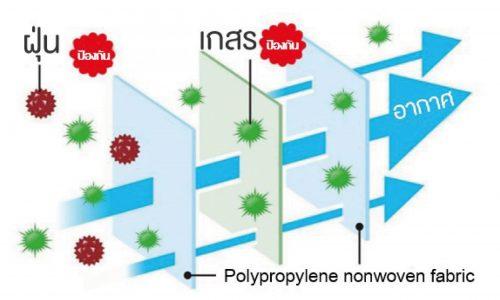 ฟิลเตอร์หน้ากาก iris กรอง 3 ชั้น ป้องกันไวรัสแบคทีเรีย ไรฝุ่น pm 2.5
